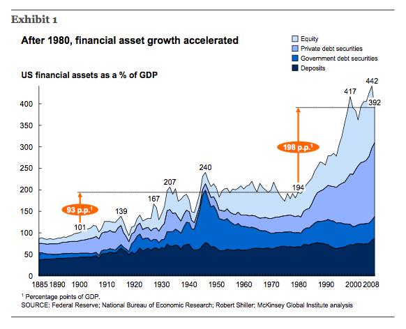 Crescita degli asset finanziari in rapporto al PIL