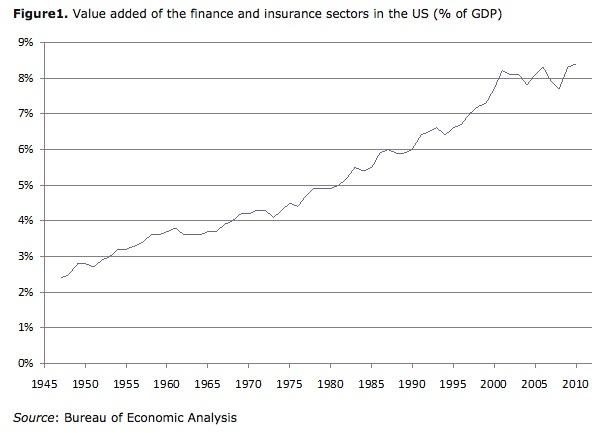 Valore aggiunto del settore finanziario in percentuale del PIL